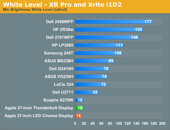 White Level - XR Pro and Xrite i1D2