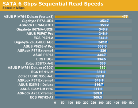 SATA 6 Gbps Sequential Read Speeds