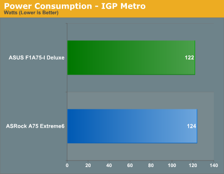 Power Consumption - IGP Metro