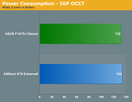Power Consumption - IGP OCCT