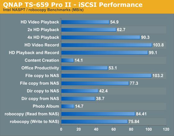 QNAP TS-659 Pro II - iSCSI Performance