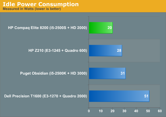 Build, Noise, Heat, and Power Consumption - HP Compaq 8200