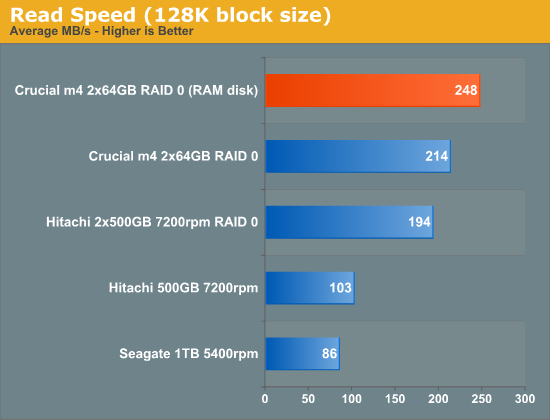 Read Speed (128K block size)