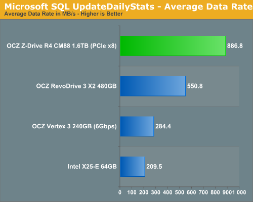 Microsoft SQL UpdateDailyStats - Average Data Rate