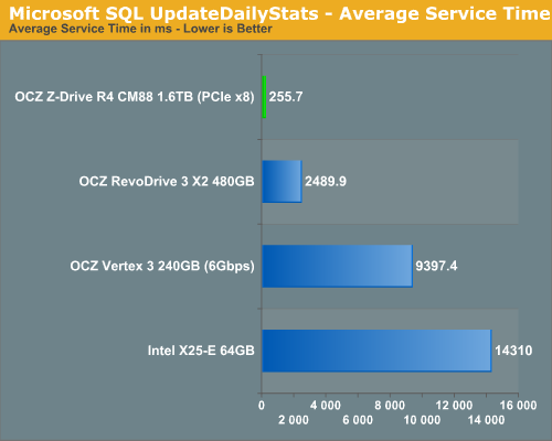 Microsoft SQL UpdateDailyStats - Average Service Time