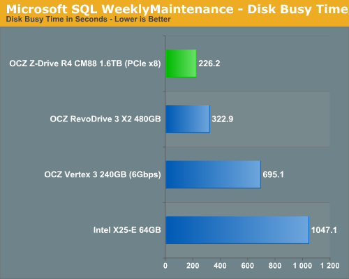 Microsoft SQL WeeklyMaintenance - Disk Busy Time