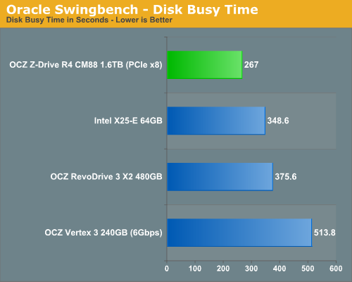 Oracle Swingbench - Disk Busy Time