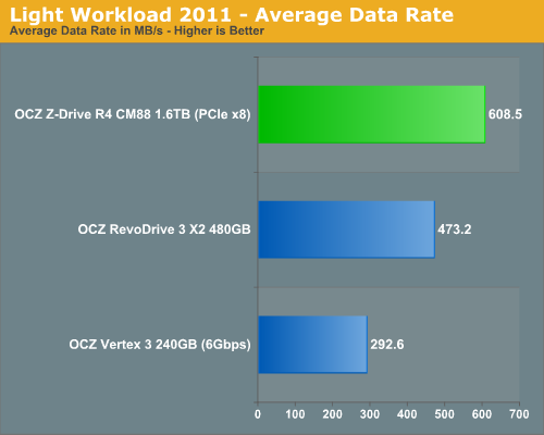 Light Workload 2011 - Average Data Rate