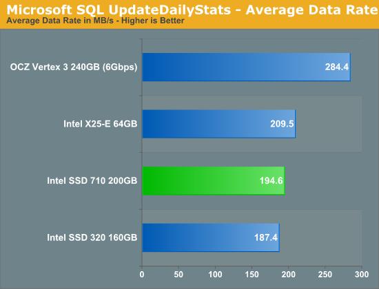 Microsoft SQL UpdateDailyStats - Average Data Rate