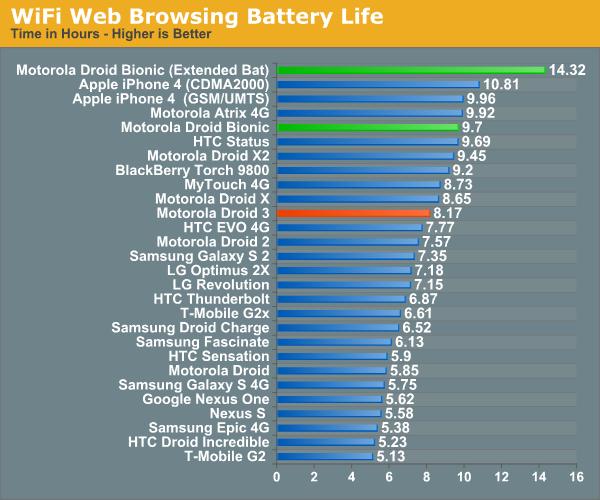 WiFi Web Browsing Battery Life
