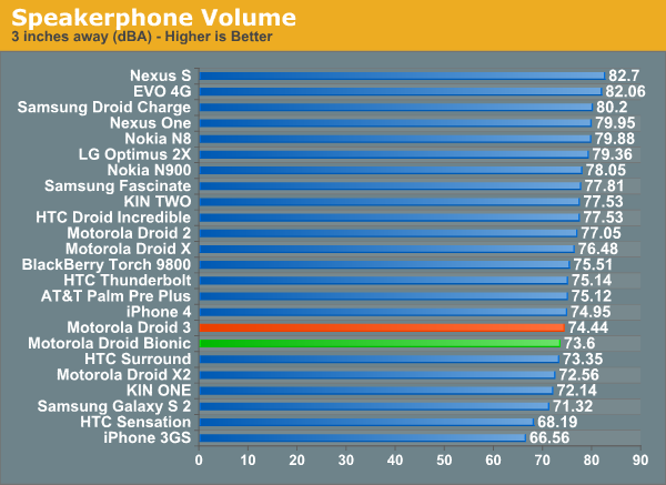 Speakerphone Volume