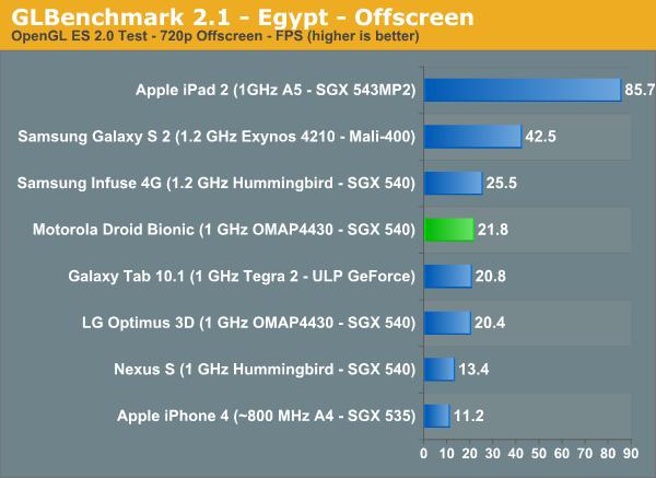 GLBenchmark 2.1 - Egypt - Offscreen