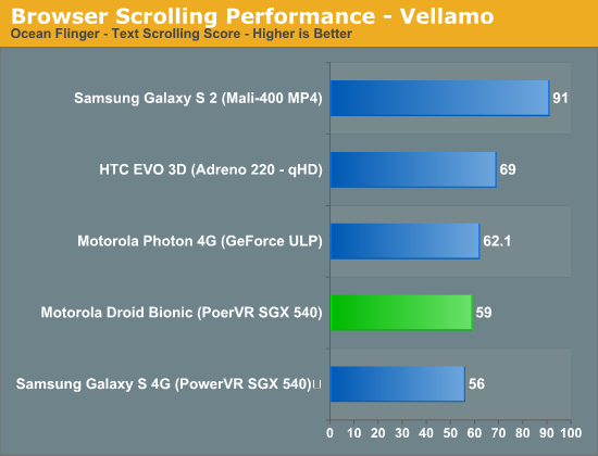 Browser Scrolling Performance - Vellamo
