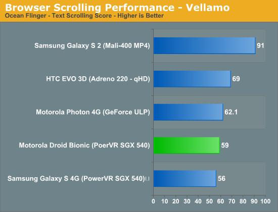 Browser Scrolling Performance - Vellamo