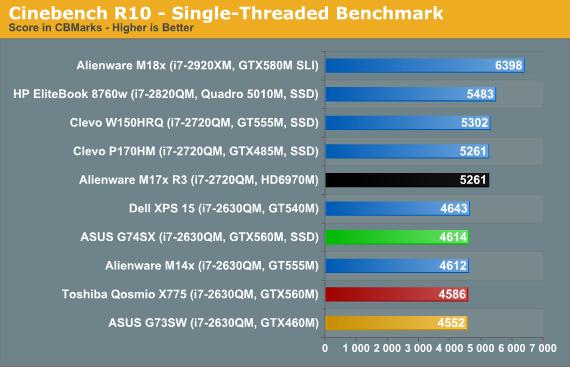 Cinebench R10 - Single-Threaded Benchmark
