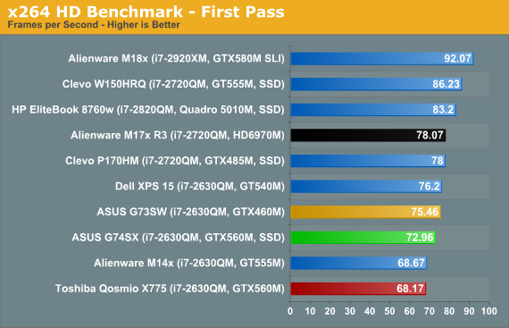x264 HD Benchmark - First Pass