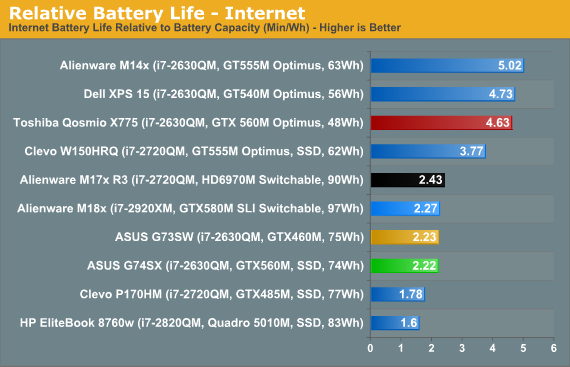Relative Battery Life - Internet