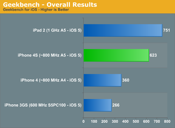 Geekbench - Overall Results