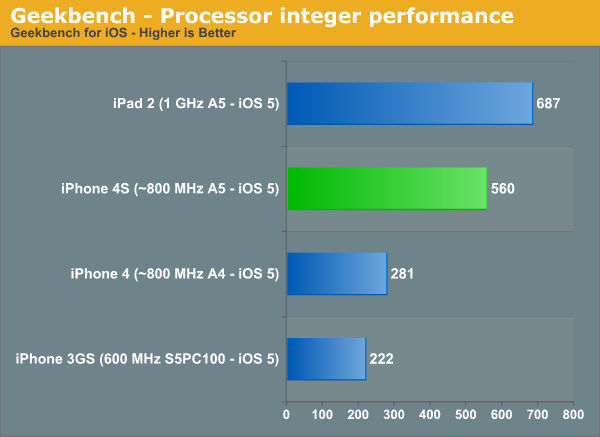 Geekbench - Processor integer performance