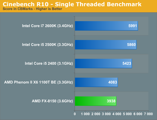 Cinebench R10—Single Threaded Benchmark
