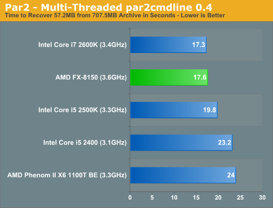 Par2—Multi-Threaded par2cmdline 0.4