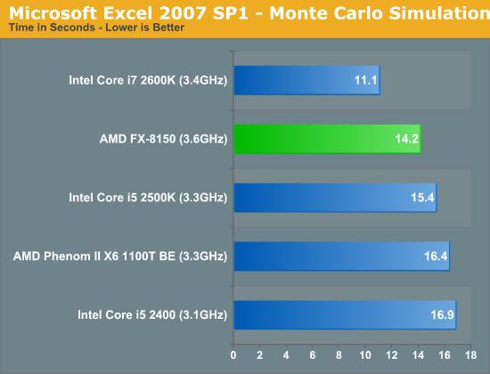 Microsoft Excel 2007 SP1—Monte Carlo Simulation
