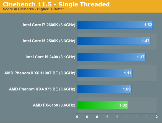 Cinebench 11.5 - Single Threaded