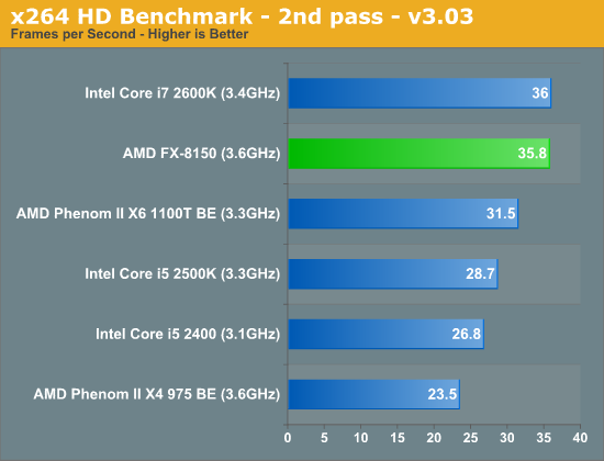 x264 HD Benchmark—2nd pass—v3.03