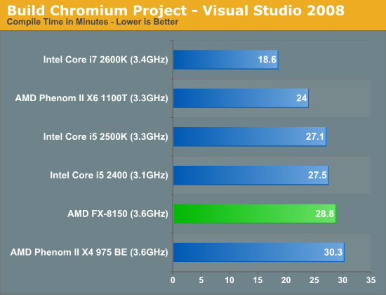 Build Chromium Project—Visual Studio 2010