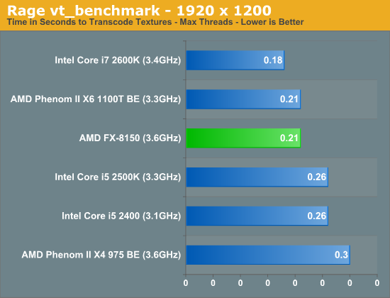 Rage vt_benchmark—1920 x 1200