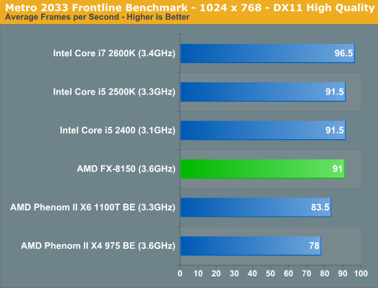 Metro 2033 Frontline Benchmark—1024 x 768—DX11 High Quality