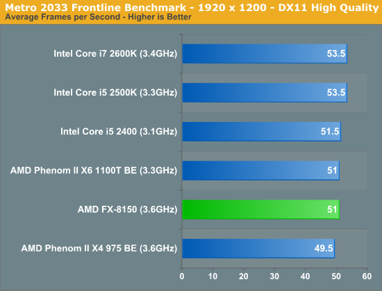Metro 2033 Frontline Benchmark—1920 x 1200—DX11 High Quality