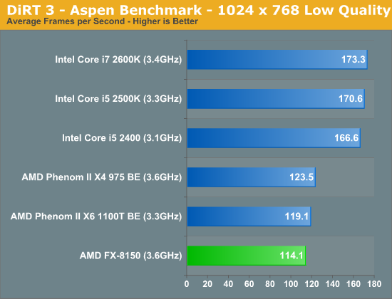 DiRT 3—Aspen Benchmark—1024 x 768 Low Quality