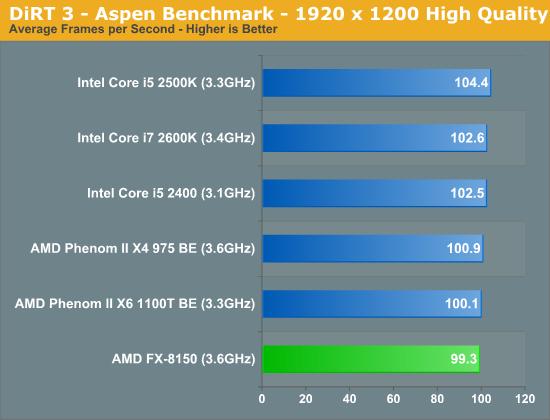 DiRT 3—Aspen Benchmark—1920 x 1200 High Quality