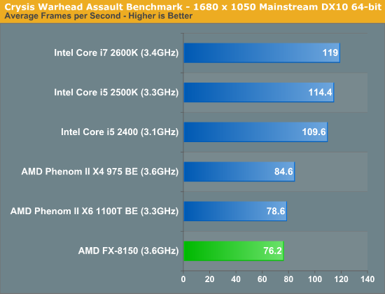Crysis Warhead Assault Benchmark—1680 x 1050 Mainstream DX10 64-bit