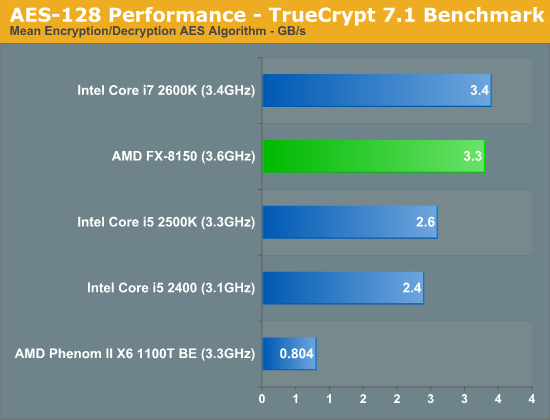 AES-128 Performance—TrueCrypt 7.1 Benchmark