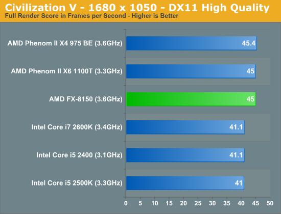 Civilization V—1680 x 1050—DX11 High Quality