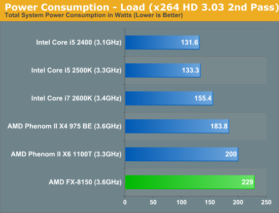 Power Consumption—Load (x264 HD 3.03 2nd Pass)
