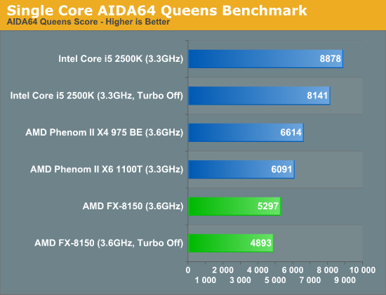 Single Core Branch Predictor Performance—AIDA64 Queens Benchmark