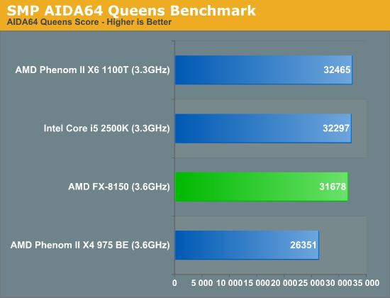 SMP Branch Predictor Performance—AIDA64 Queens Benchmark