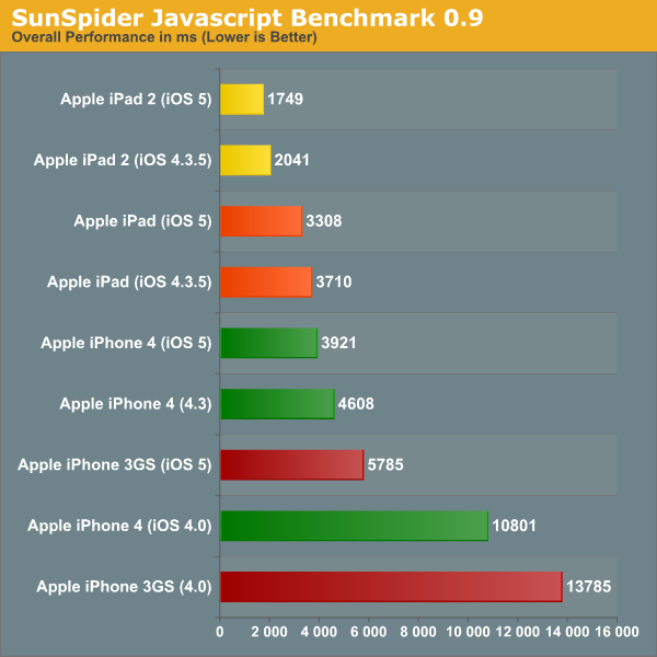 SunSpider Javascript Benchmark 0.9