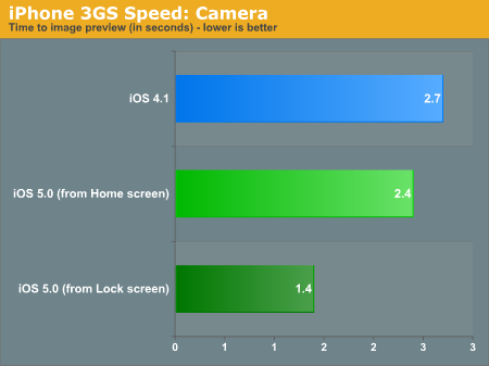 iPhone 3GS Speed: Camera