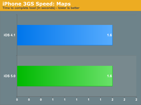 iPhone 3GS Speed: Maps