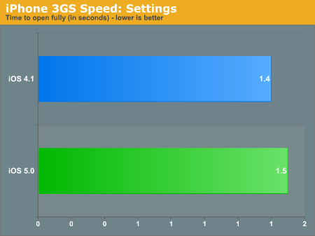 iPhone 3GS Speed: Settings