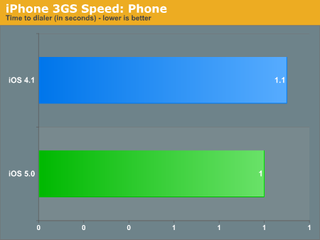 iPhone 3GS Speed: Phone