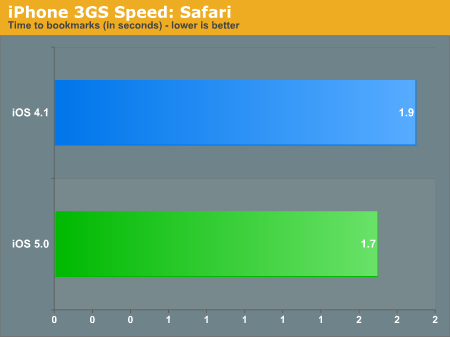 iPhone 3GS Speed: Safari