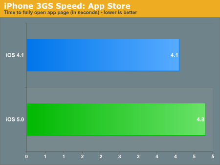 iPhone 3GS Speed: App Store