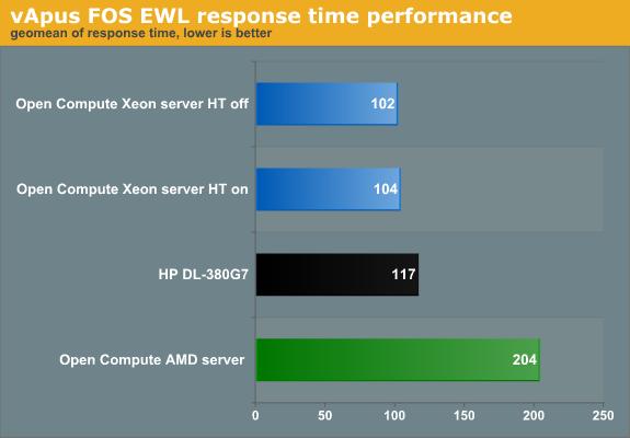 vApus FOS EWL performance