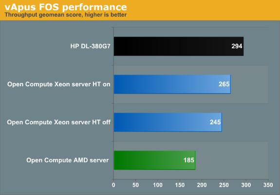 vApus FOS performance