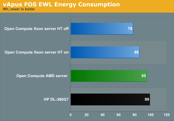 vApus FOS EWL Energy Consumption